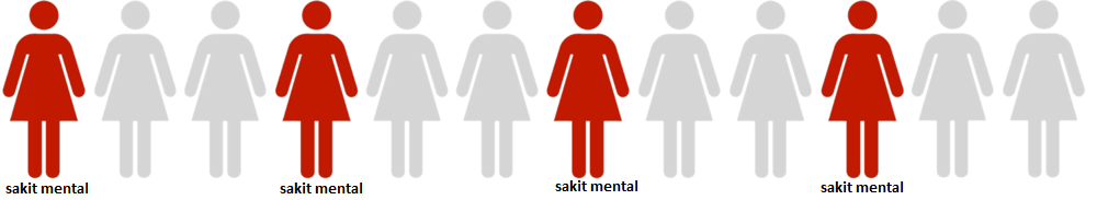 1 daripada 3 orang kat malaysia ni sebenarnya sakit mental