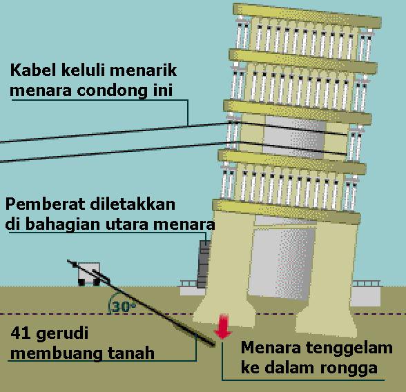10 fakta mengenai pembinaan dan baik pulih menara condong pisa 10