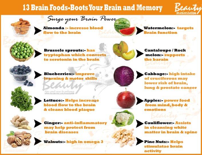 13 makanan mebantu meningkatkan memori anda