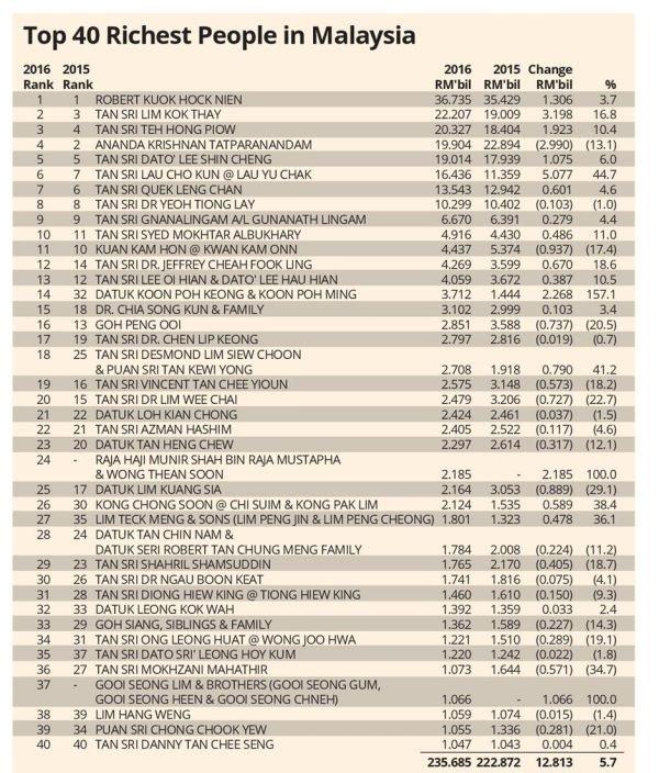 40 hartawan terkaya malaysia forbes 2016 dipublish pada 2017 454