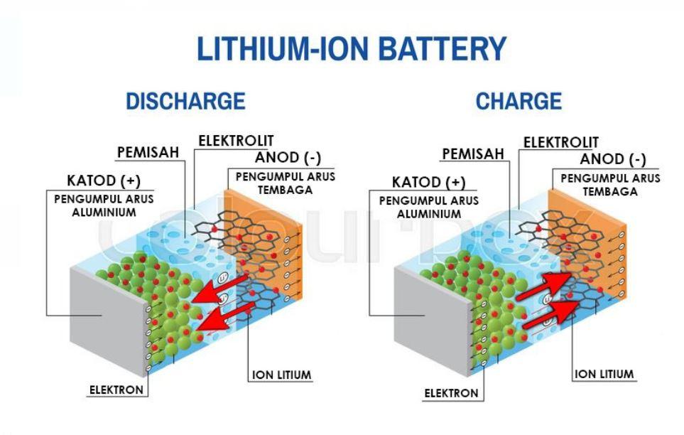 apakah yang menyebabkan bateri lithium ion boleh meletup 4
