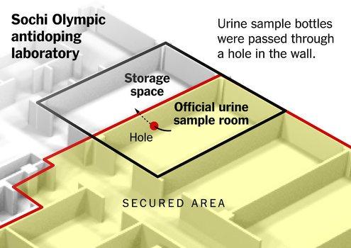 bagaimana bilik rahsia dibina di sebelah makmal rasmi