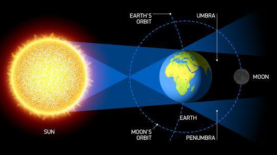 bulan gerhana bulan bumi sfera tidak rata
