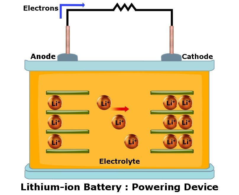 cara bateri li ion menyalakan gajet anda