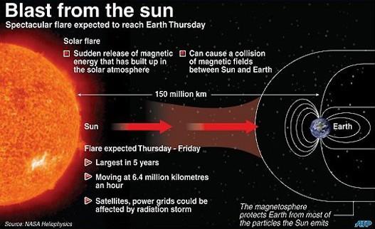 carta fenomena ribut solar letupan matahari