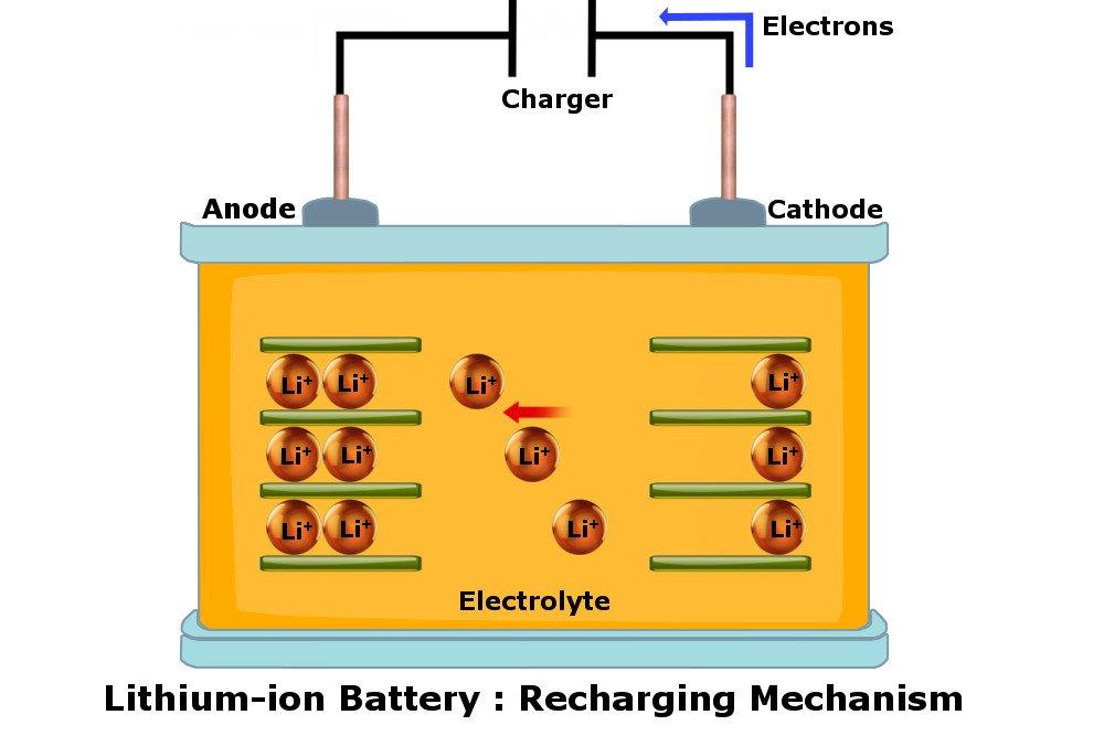 cas semula bateri gajet li ion