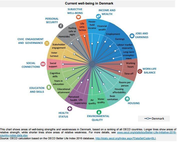 denmark negara paling bahagia keseimbangan budaya kerja dunia oecd laporan 8