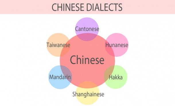 dialek bahasa cina hong kong cantonese china mandarin