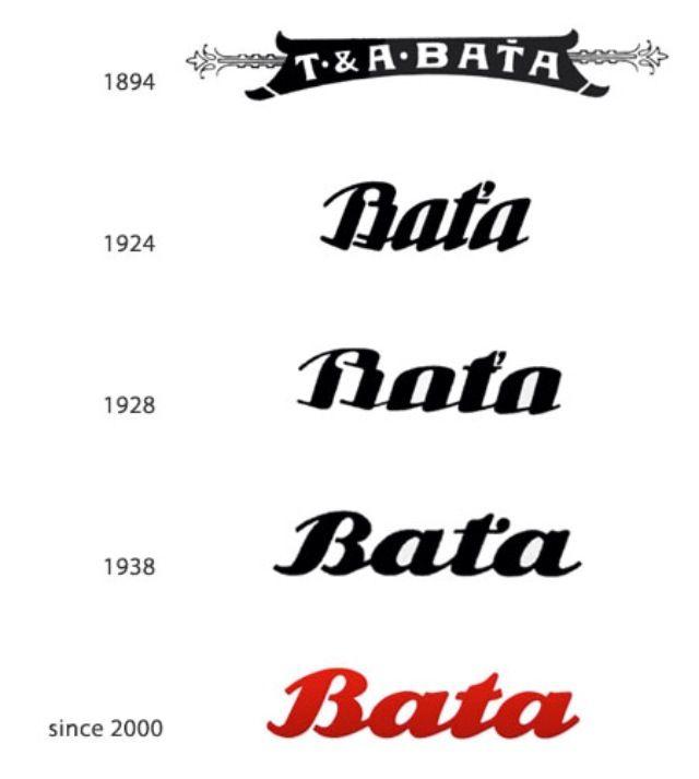 evolusi logo bata