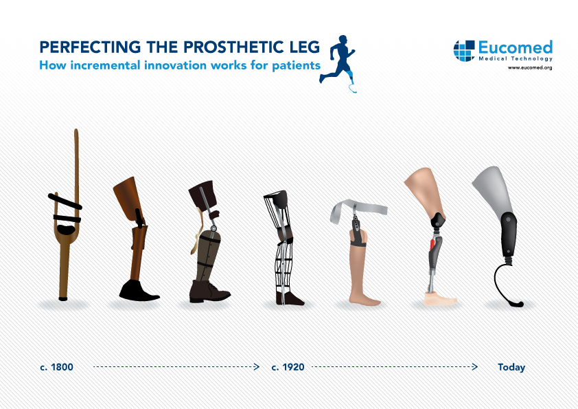 evolusi prostetik dan cyborg