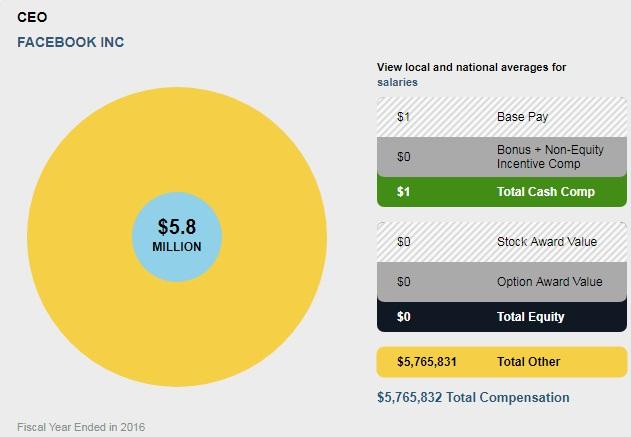 gaji dan bayaran imbuhan mark zuckerberg satu dolar