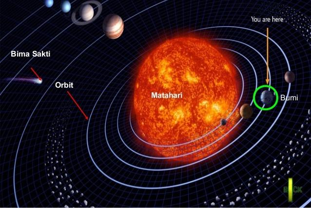 garis peredaran matahari