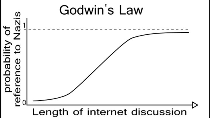 godwin s law