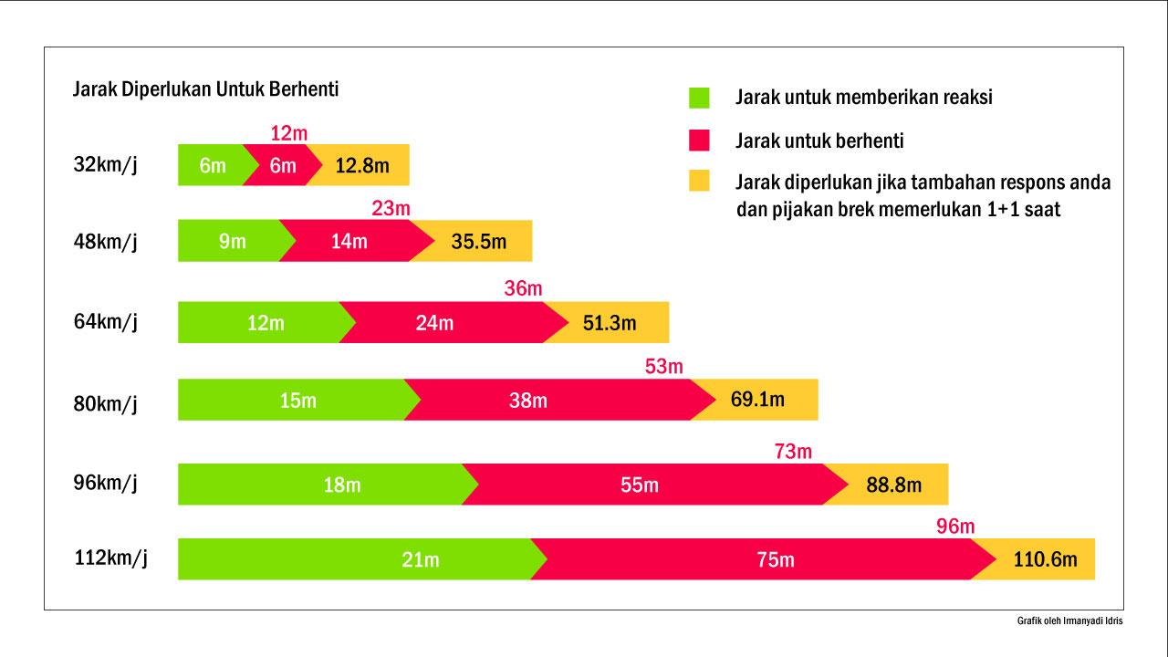 graf statistik jarak selamat untuk memberhentikan kenderaan