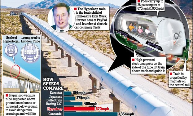 hyperloop 370