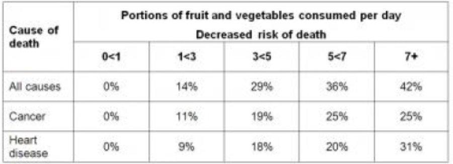 iluminasi buah sayur kesihatan