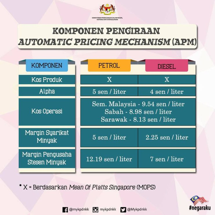 iluminasi mops alpha malaysia pricing harga minyak1