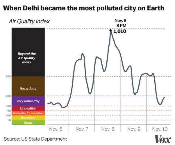 indeks kualiti udara new delhi