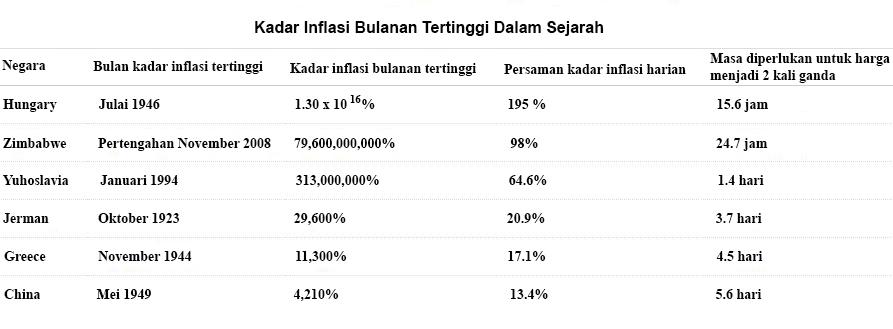 inflasi dalam sejarah 928