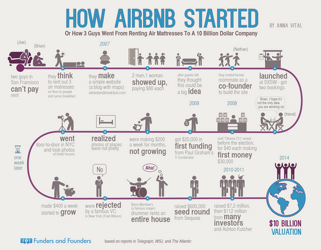 infografik bagaiman airbnb bermula 843