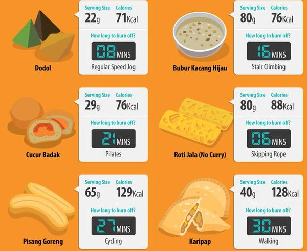 kalori dalam kuih malaysia