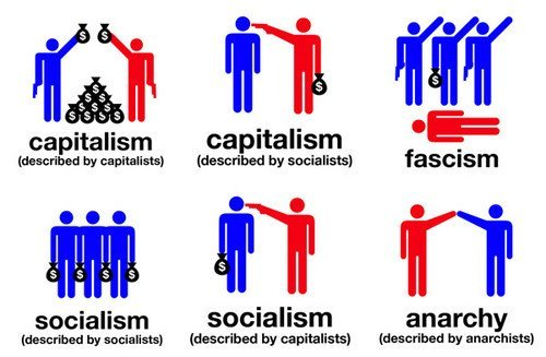 kapitalisme sosialisme komunisme