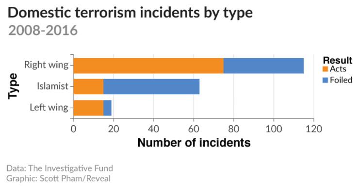 kejadian insiden keganasan terrorist pengganas