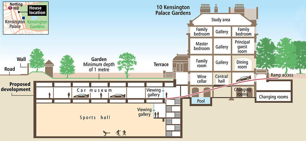 kensington homes