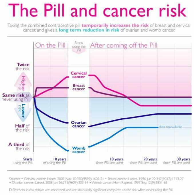 ketahui risiko pengambilan pil perancang