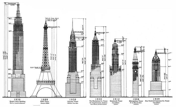 ketinggian empire state building