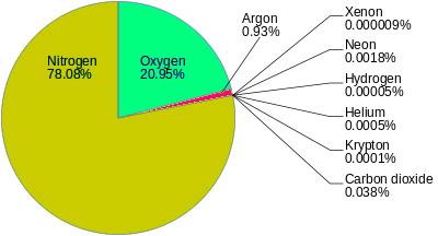 komposisi gas di dalam udara