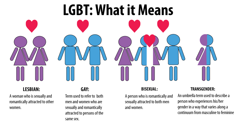 lgbt what it means