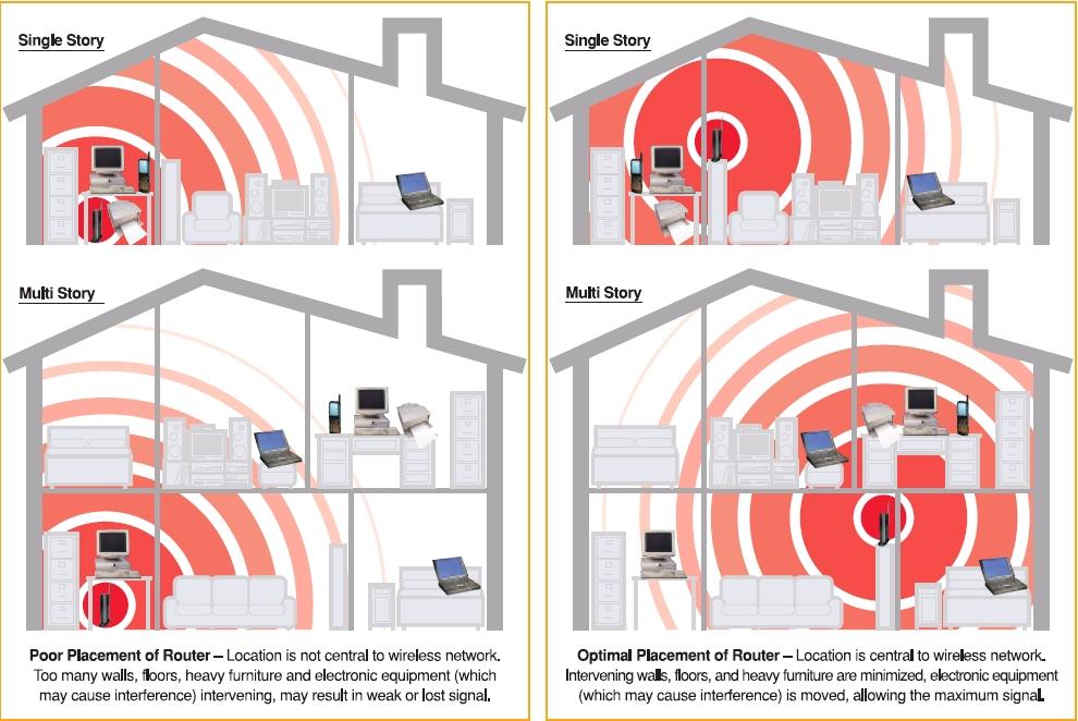 lokasi router dan kelajuan internet wifi