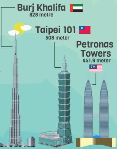 menara dibina oleh samsung 107