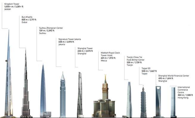 menara tertinggi dunia