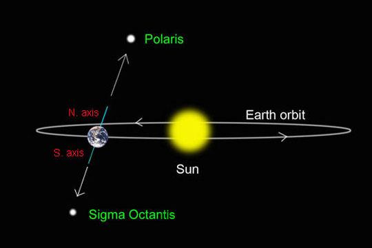 paksi bumi berubah tanpa bulan