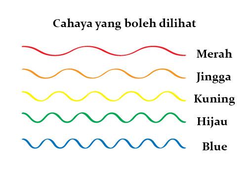 panjang gelombang cahaya yang boleh dilihat oleh mata kasar