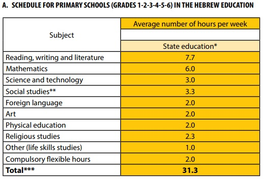 pendidikan sekolah rendah di israel 541