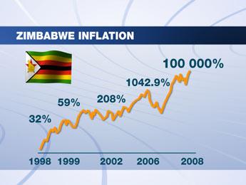 peningkatan inflasi zimbabwe