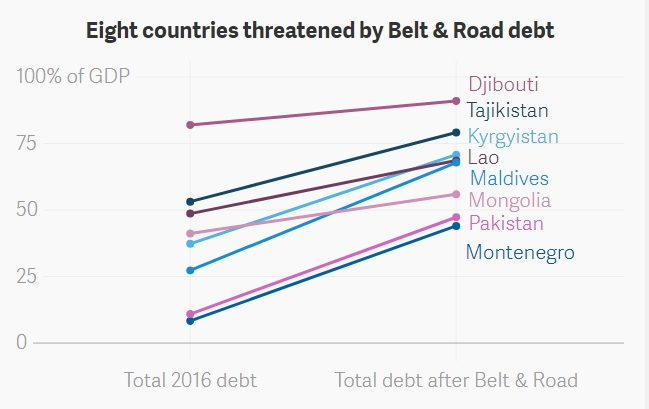 peningkatan kadar hutang china