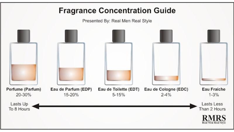 peratusan bahan pewangi dalam minyak wangi
