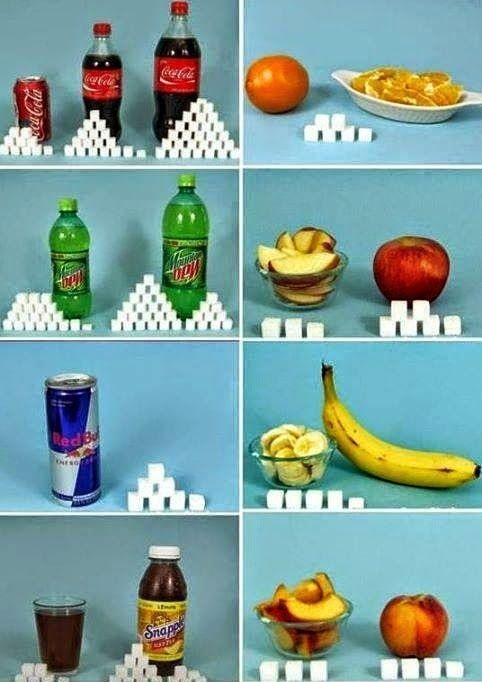 perbandingan kandungan gula dalam makanan