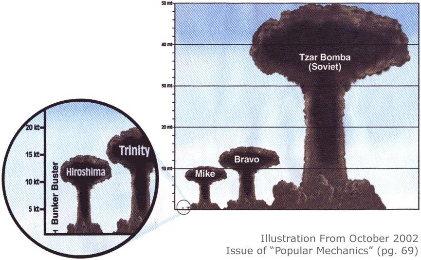 perbandingan letupan bom nuklear