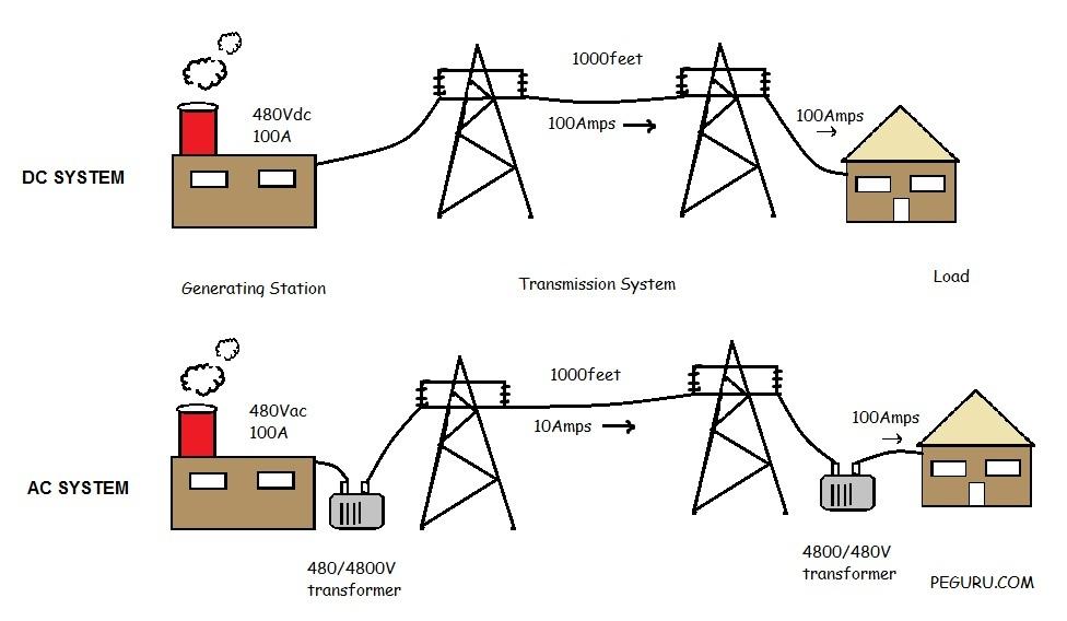 perbezaan antar sistem dc dan ac