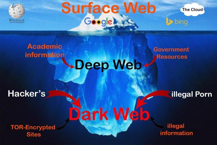 perbezaan antara dark web deep web dan surface web 688