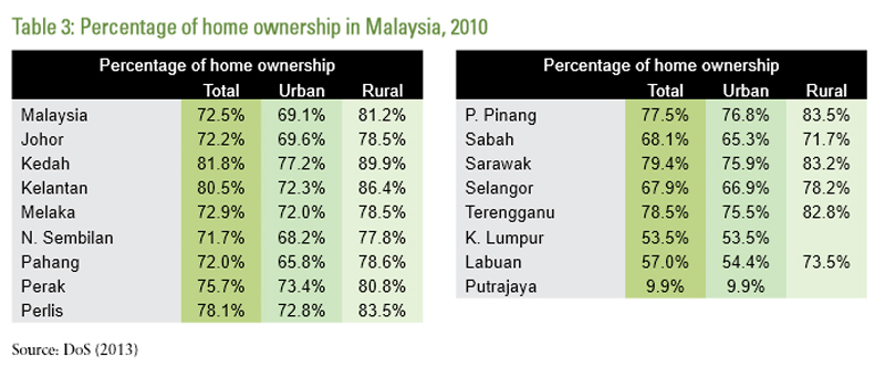 percentage of home ownership malaysia 2010