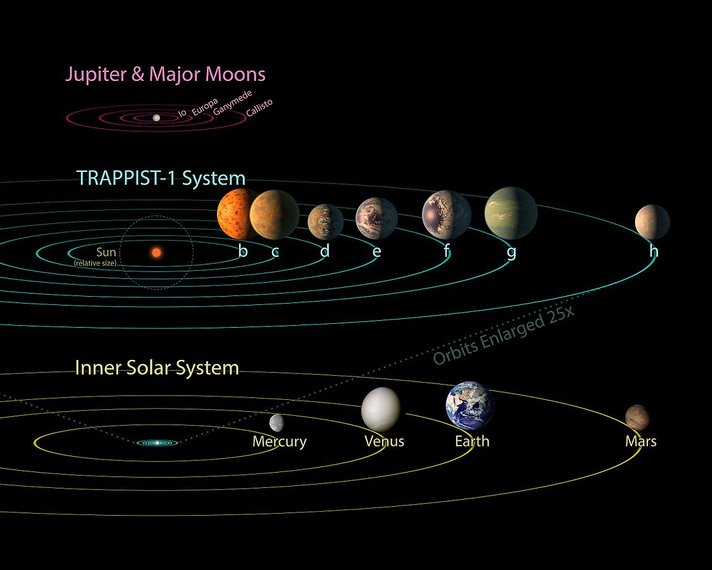 pia21428 trappist 1 comparison to solar system and jovian moons 23
