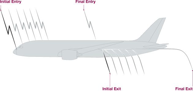rajah aliran elektrik menerusi pesawat