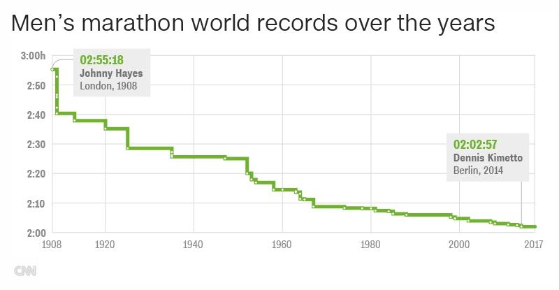 rekod dunia marathon