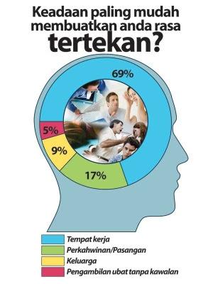 sebab orang malaysia sakit mental
